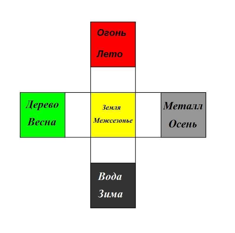 Крестообразная диаграмма У-Син