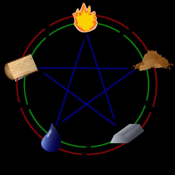Взаимодействие пяти первоэлементов по У-Син